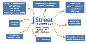 What we do at J Street Technology - Custom Web Application - 98004